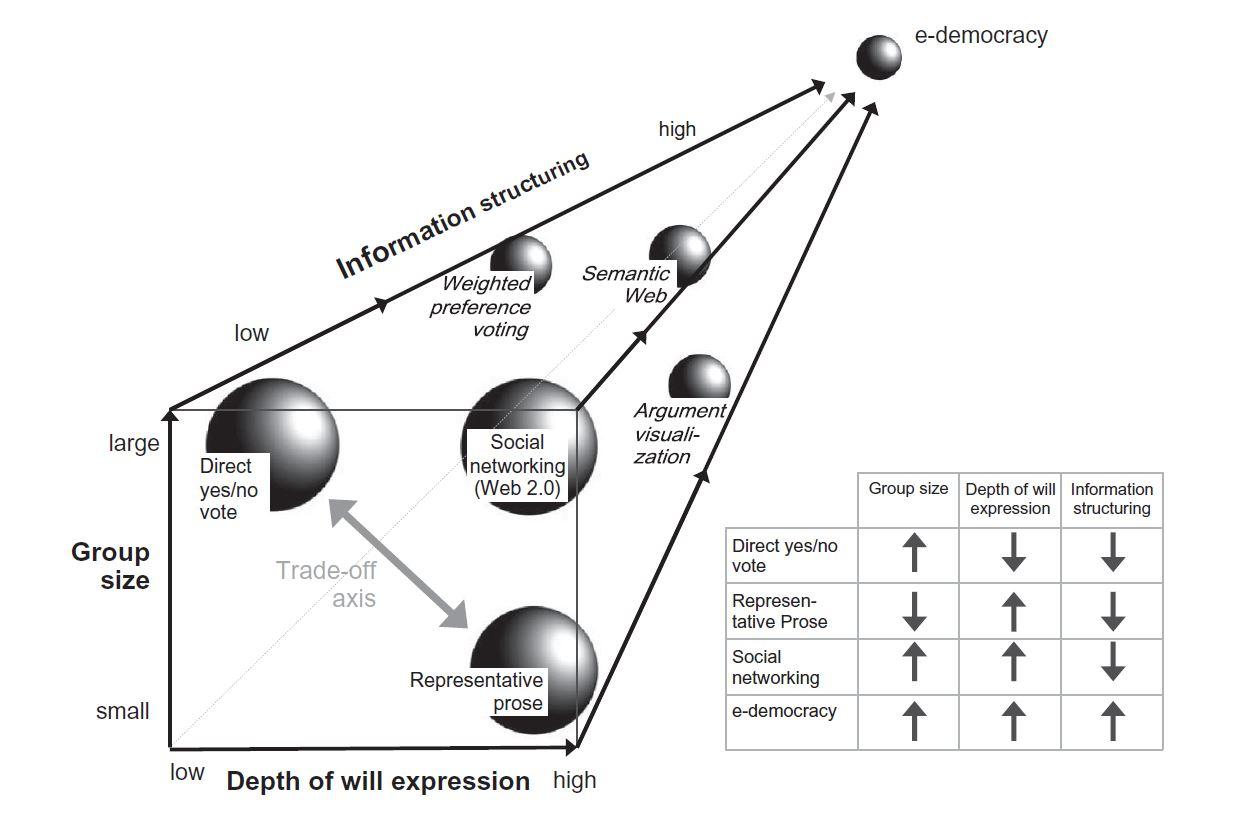 The Maturing Concept of e-democracy