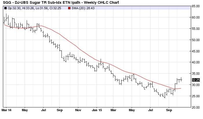 SGG (Sugar ETF) Weekly (20-bar MA)