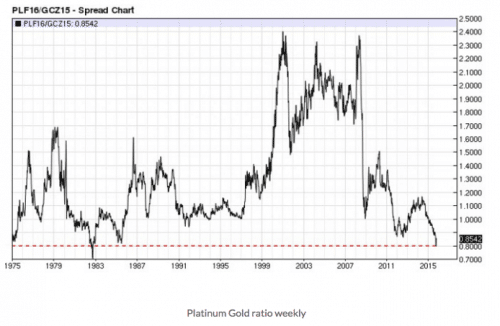 platinum.gold.weekly