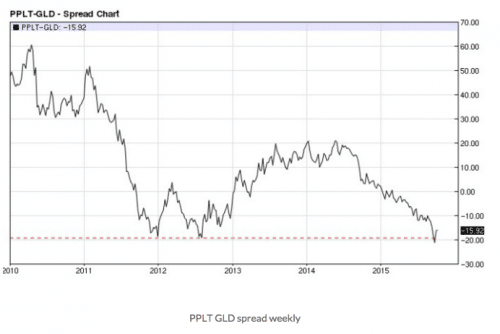 PPLT-GLD spread