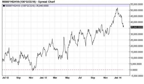Copper (x2) Gold spread 2012-2014 (nearest-futures) daily