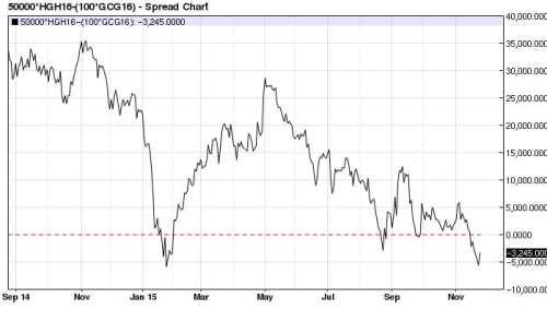 March-Feb Copper (x2) Gold spread daily (even money mark)