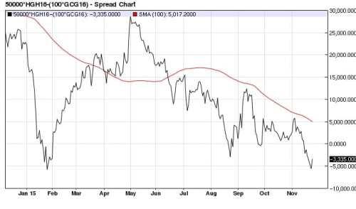 March-Feb Copper (x2) Gold spread daily (100-day MA)