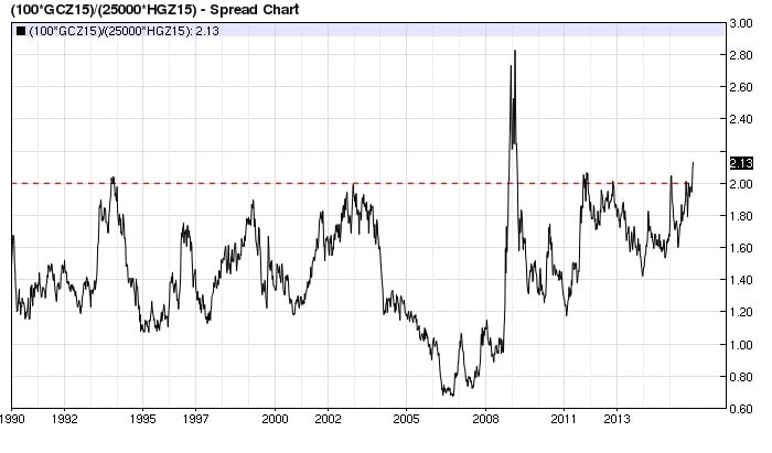 Gold/Copper Ratio: At an Important Inflection Point