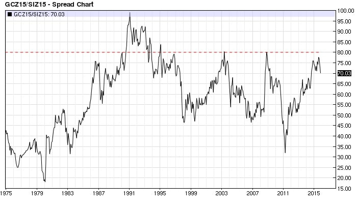 Gold Silver ratio monthly (nearest-futures)