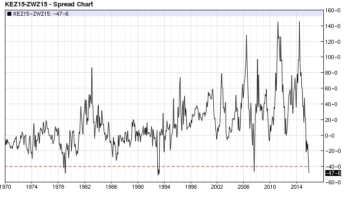KC Wheat CBOT wheat spread monthly (nearest-futures)