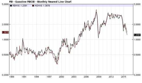 RBOB Gasoline ULSD overlay (nearest-futures) monthly