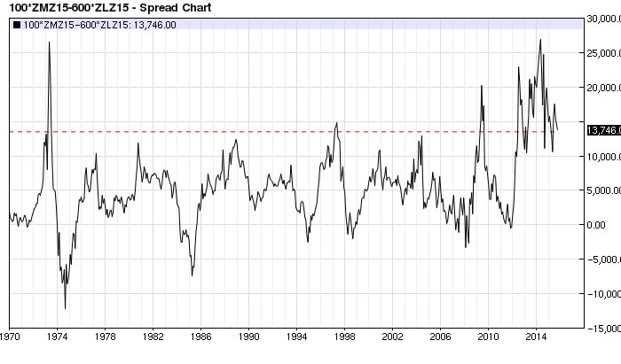 Soy Meal Bean Oil spread monthly (nearest-futures)