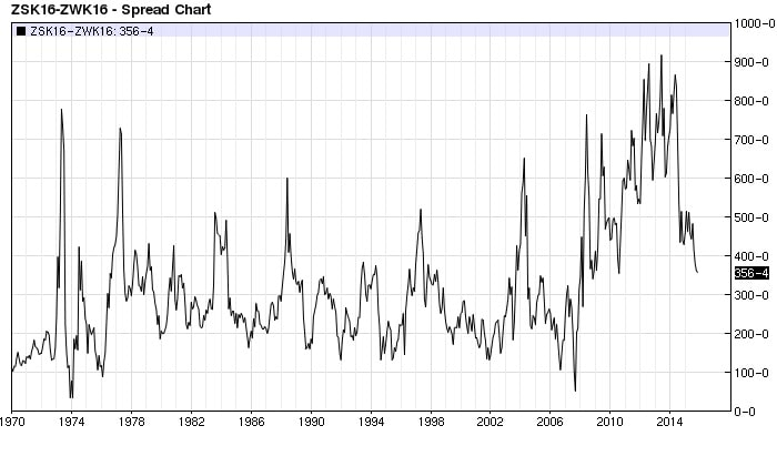 Soybean Wheat spread (nearest-futures) monthly