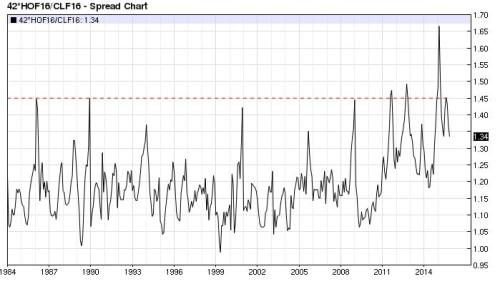 ULSD Crude Oil ratio monthly (nearest-futures)