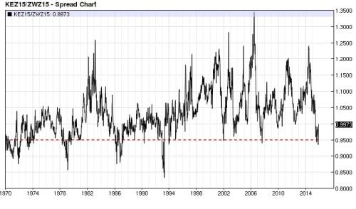 Kansas City Wheat Chicago Wheat ratio 0.95 (nearest-futures) weekly