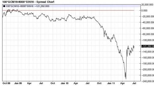 Gold (100 oz.) Silver (8,000 oz.) spread daily decline (2008-2011)