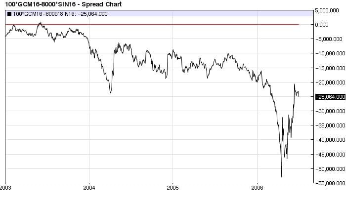 Gold (100 oz.) Silver (8,000 oz.) spread daily decline (2003-2006)
