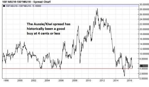 Aussie $ Kiwi$ spread weekly