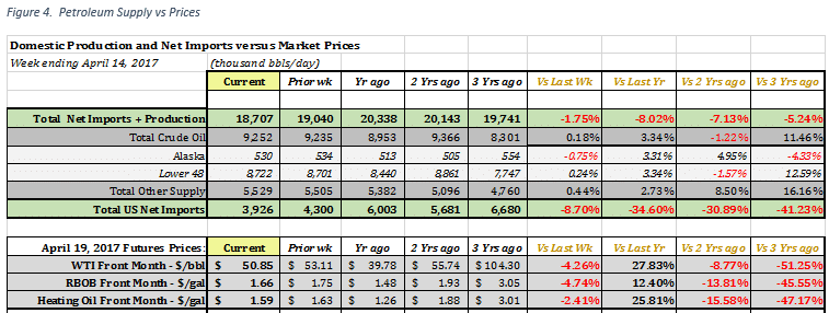Net Imports and Production changes compared to Price changes