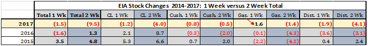 EIA 2 week stock changes tell a different story