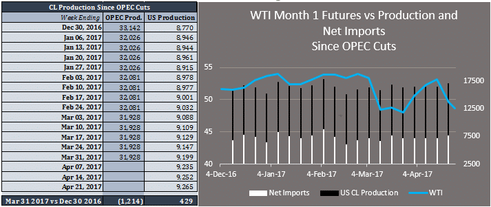 OPEC cuts, US production