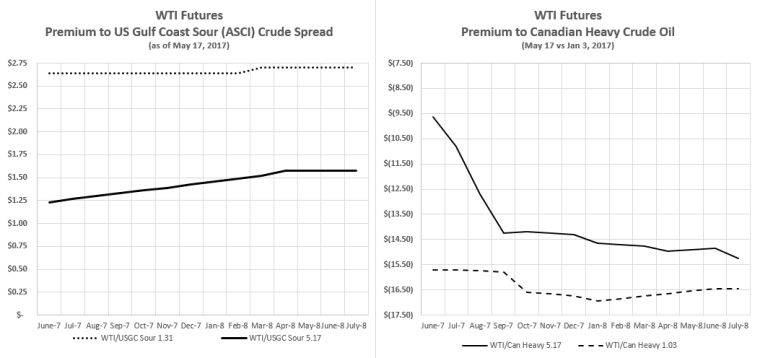 ASCI Sour Crude, Canadian Heavy
