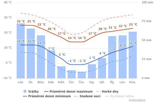 Průměrné teploty a úhrn srážek
