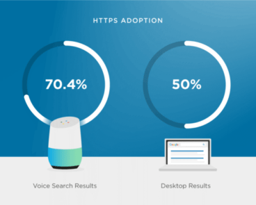 How will voice search shape SEO in 2020?