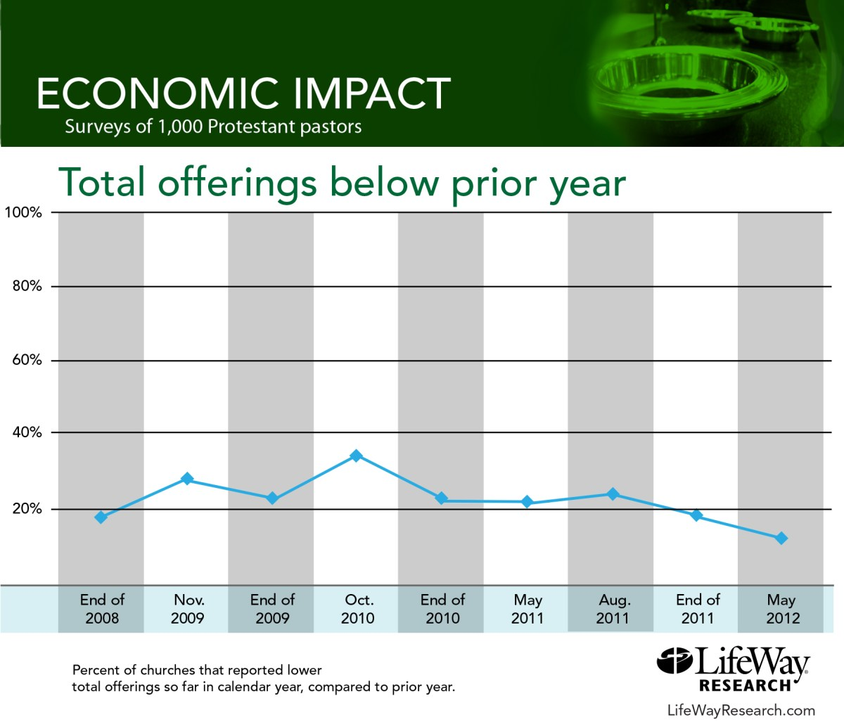Are your total offerings below the prior year?