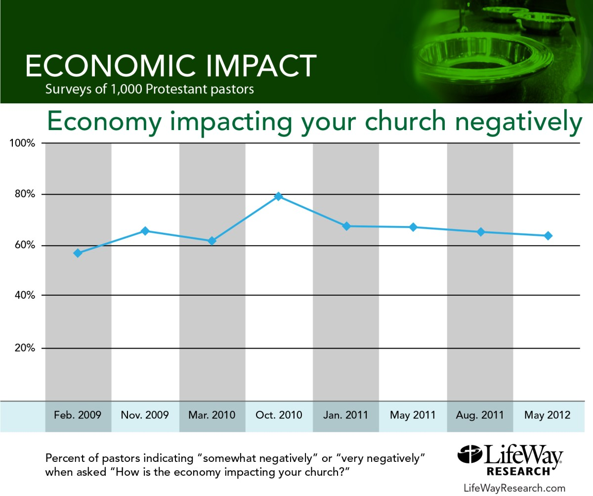 Is the economy impacting your churches negatively?