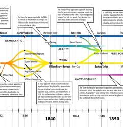 american political system diagram [ 3000 x 1253 Pixel ]