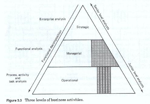 Data Analysis and Systems Analysis