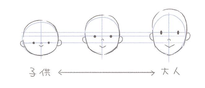 イラスト顔のパーツ