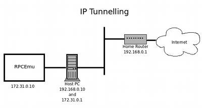 RPCEmu Networking Guide