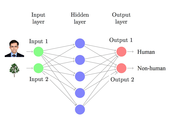 Neural network - Image recognition