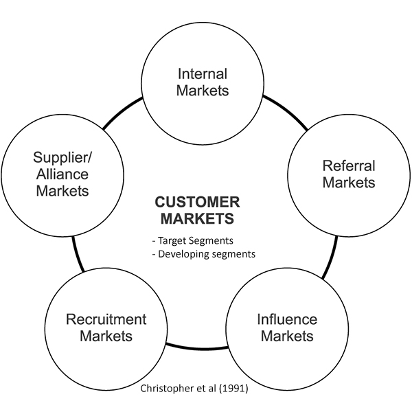 6 stakeholder markets - internal referral recruitment influence customer