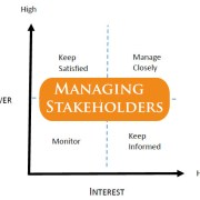 Diagram showing the power / interest stakeholder model