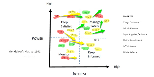Diagram of a sample power interest stakeholder model