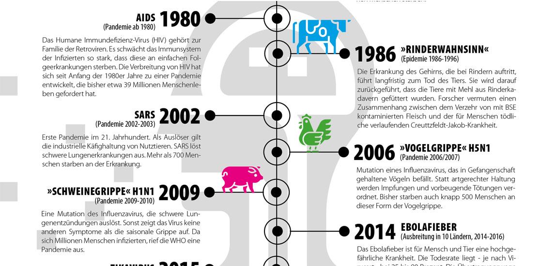 Pandemien Geschichte