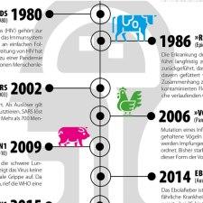 Infografik: Eine kleine Geschichte der Pandemien