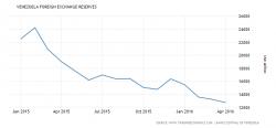 foreign-exchange-reserves credit-www tradingeconomics dot com