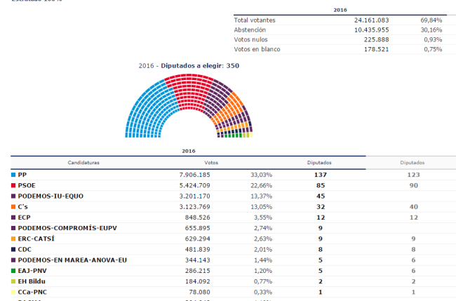 Spanish Election results 2016