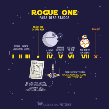 star wars rogue one para dummies