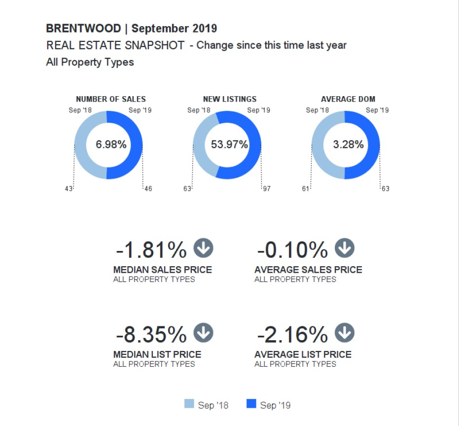 , Brentwood Area Report – September 2019