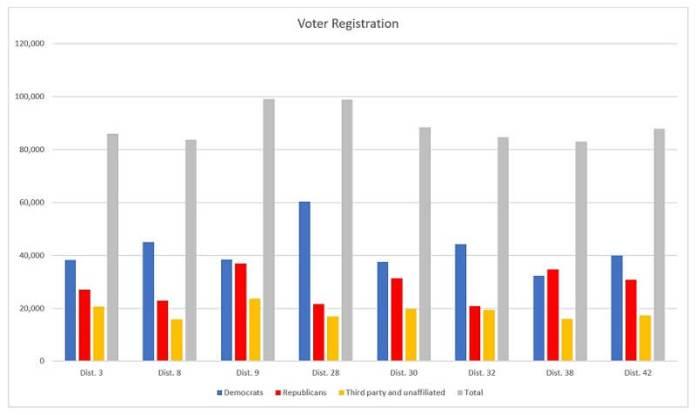 voter registration graph