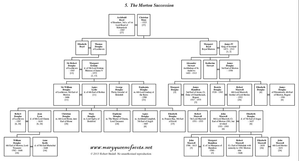 05. The Morton Succession - Family Tree