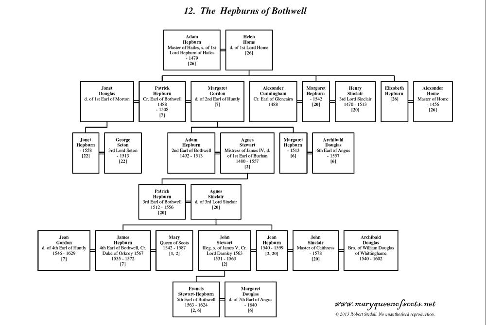 Hepburns of Bothwell - Family Tree