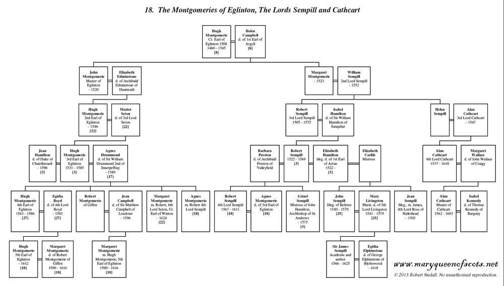 Montgomerie of Eglinton, Sempill and Cathcart - Family Trees