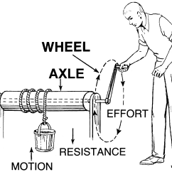 Wheel And Axle Diagram 2000 Dodge Ram Wiring Radio Index Of Collaboration Images E Ea