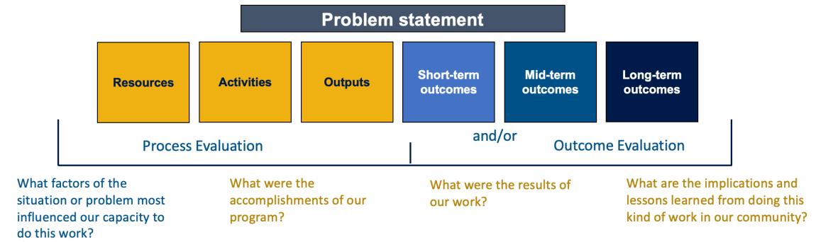 Logic Model Evaluation Questions