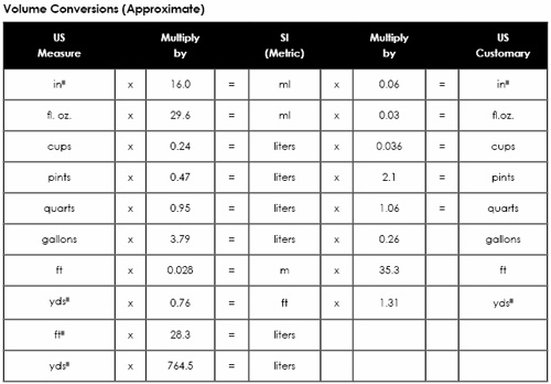 volume metric weight conversion table