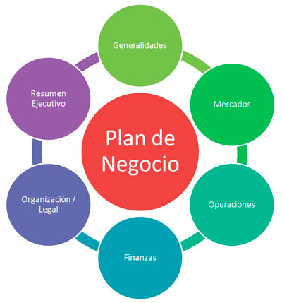 Image result for plan de negocio