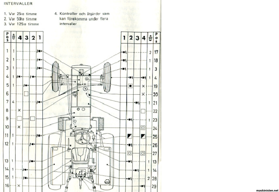 Olja Snabbväxel BM 650 • Maskinisten