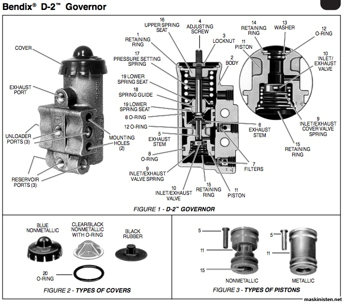 Tractor Protection Valve Diagram, Tractor, Get Free Image